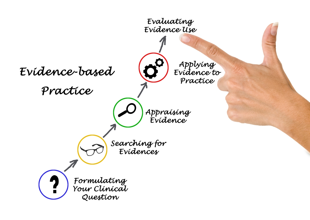 the importance of theory based practice in nursing Nursing theory: its importance to practice 33-37  tance of evidence-based practice in nursing, which in turn places more pressure on nurses to substanti.